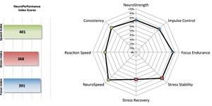 Mental Game: Brain Training Study With UCLA Golf